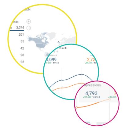Social Media Marketing Metrics example